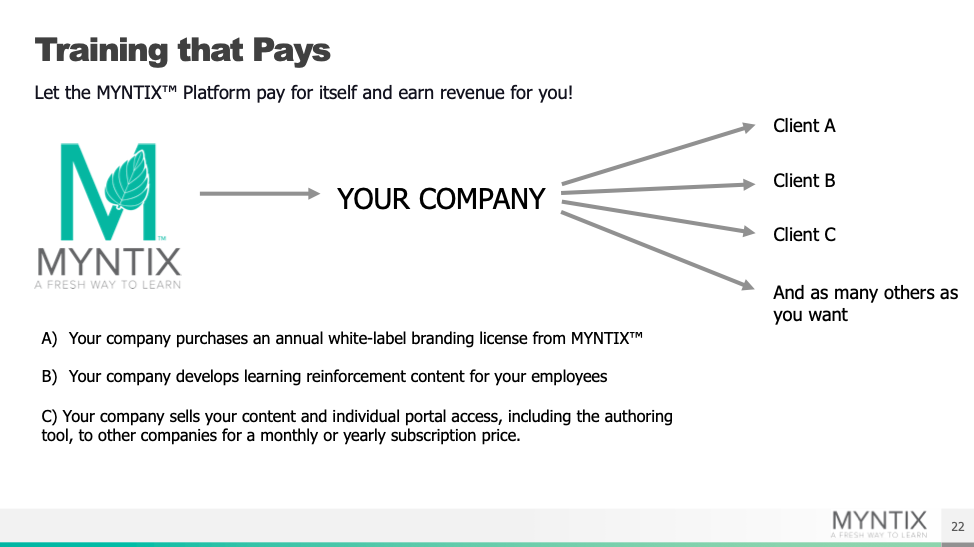 Display of how the MYNTIX platform can be white labelled and licensed by clients to earn revenue